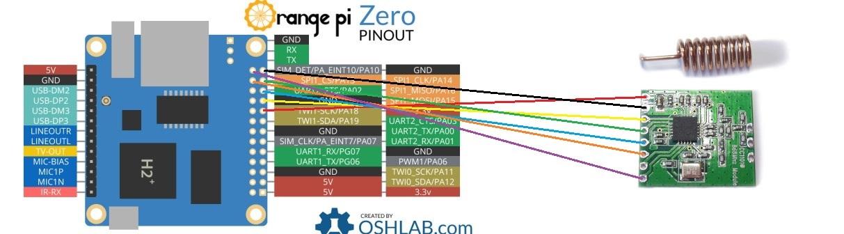 Miraculous Orange Pi Mit Spi Cc1101 Hardware Homegear Forum Wiring Cloud Toolfoxcilixyz